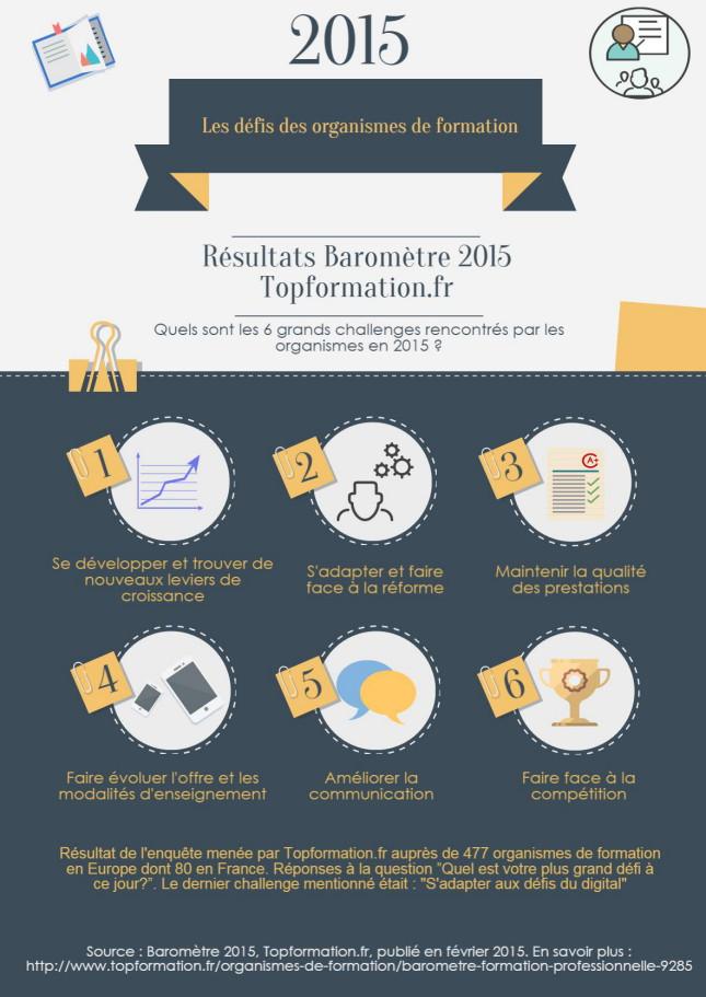 Les défis des organismes de formation 2015