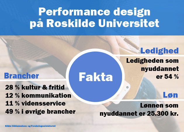 Fakta om Performance design