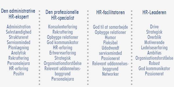 HR idealtyper