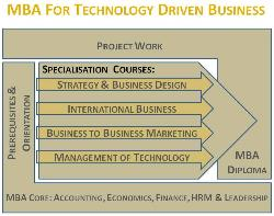 MBA Programme structure